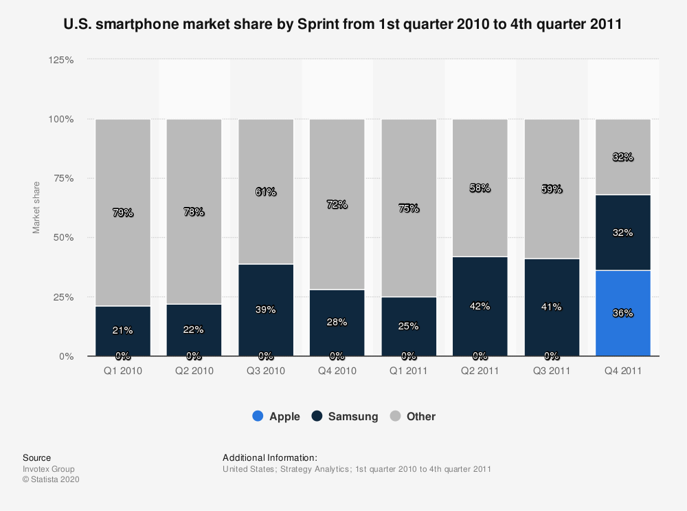 Statistic: U.S. smartphone market share by Sprint from 1st quarter 2010 to 4th quarter 2011 | Statista