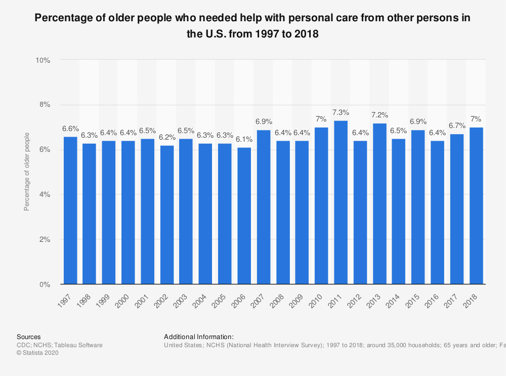 Statistic: Percentage of older people who needed help with personal care from other persons in the U.S. from 1997 to 2018 | Statista