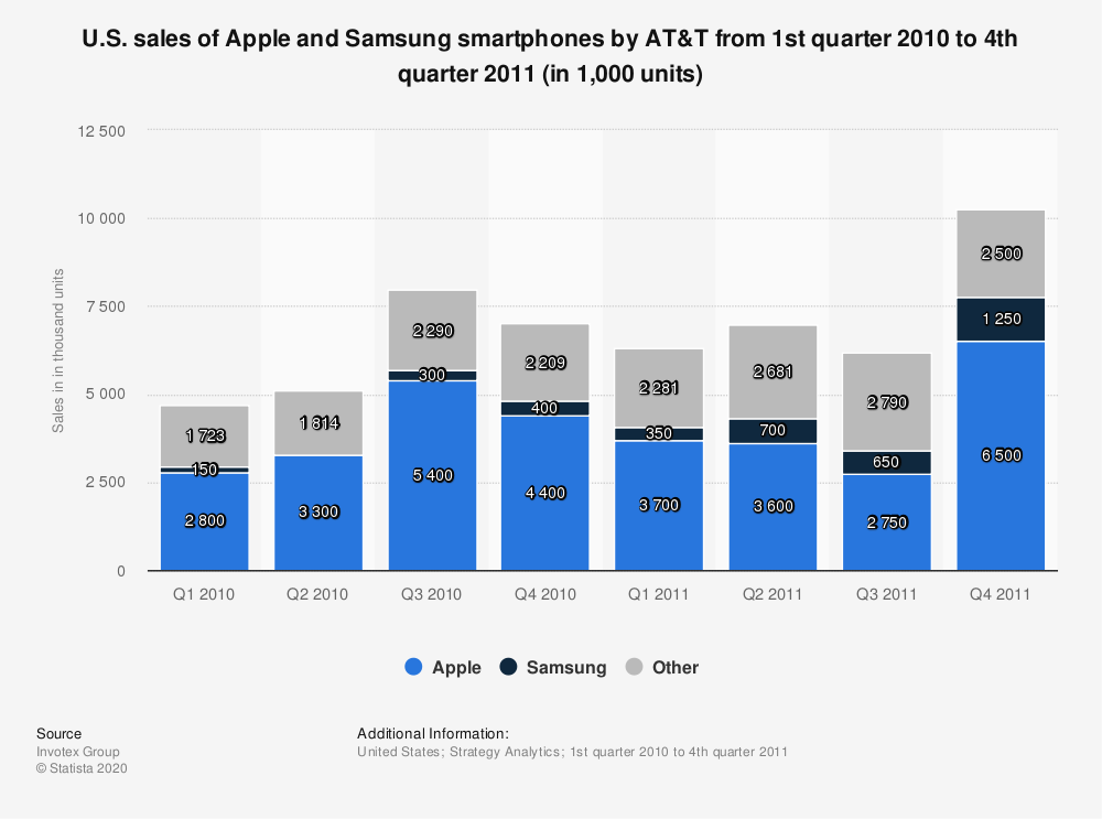 Statistic: U.S. sales of Apple and Samsung smartphones by AT&T from 1st quarter 2010 to 4th quarter 2011 (in 1,000 units) | Statista