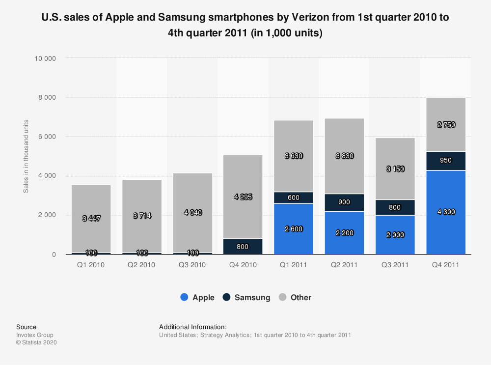 Statistic: U.S. sales of Apple and Samsung smartphones by Verizon from 1st quarter 2010 to 4th quarter 2011 (in 1,000 units) | Statista