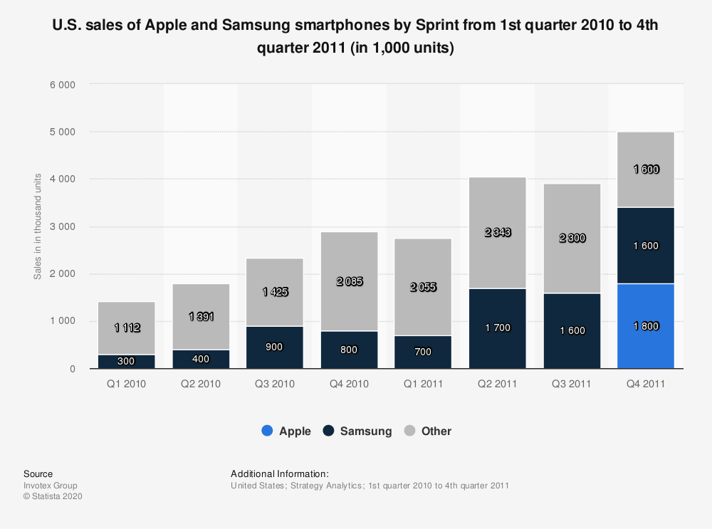 Statistic: U.S. sales of Apple and Samsung smartphones by Sprint from 1st quarter 2010 to 4th quarter 2011 (in 1,000 units) | Statista