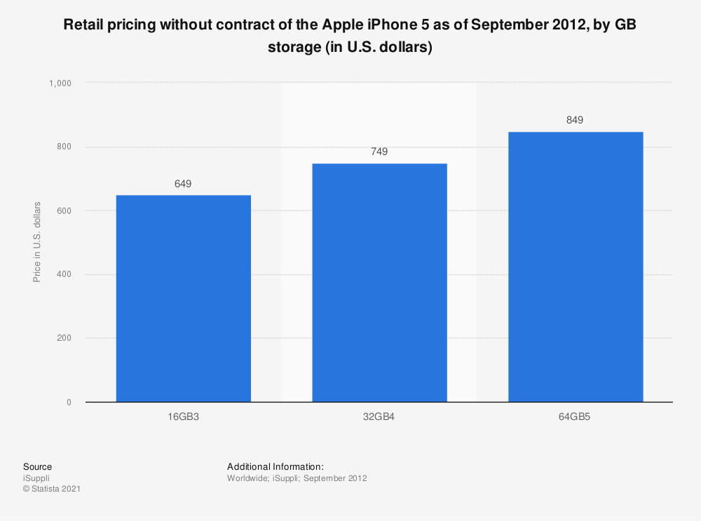 Statistic: Retail pricing without contract of the Apple iPhone 5 as of September 2012, by GB storage (in U.S. dollars) | Statista