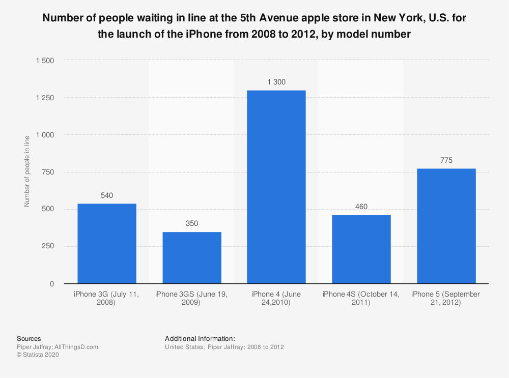 Statistic: Number of people waiting in line at the 5th Avenue apple store in New York, U.S. for the launch of the iPhone from 2008 to 2012, by model number | Statista