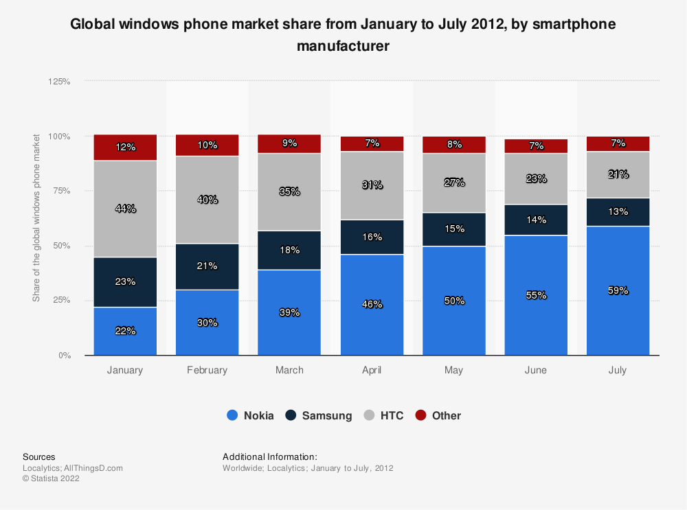 Statistic: Global windows phone market share from January to July 2012, by smartphone manufacturer | Statista