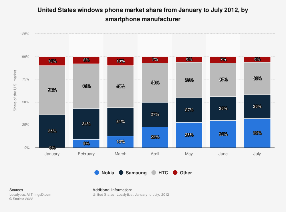 Statistic: United States windows phone market share from January to July 2012, by smartphone manufacturer | Statista