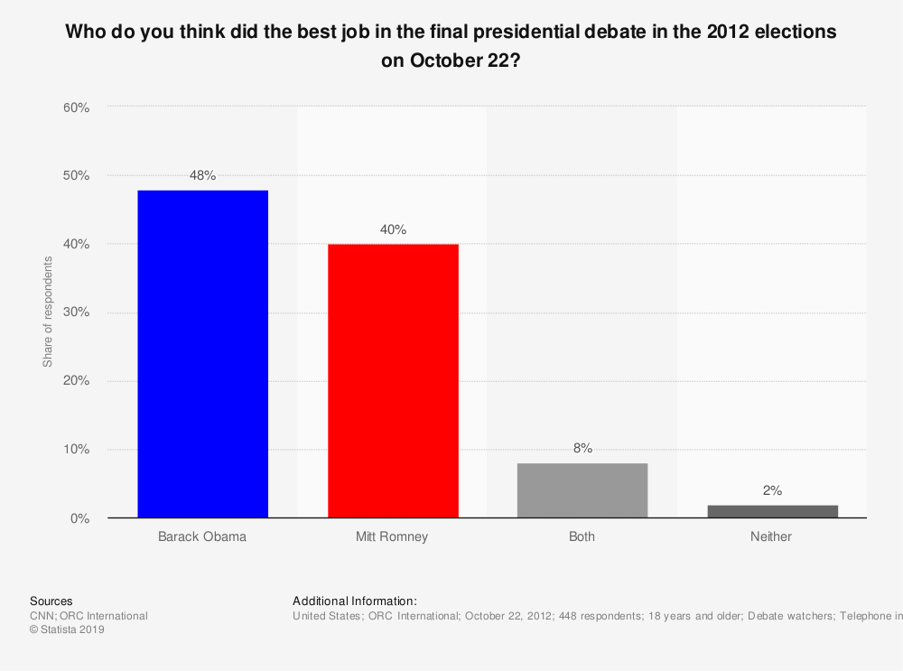 Statistic: Who do you think did the best job in the final presidential debate in the 2012 elections on October 22? | Statista