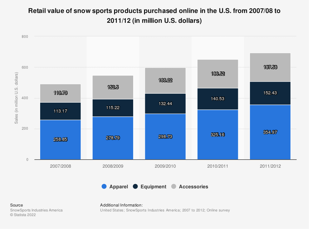 Statistic: Retail value of snow sports products purchased online in the U.S. from 2007/08 to 2011/12 (in million U.S. dollars) | Statista