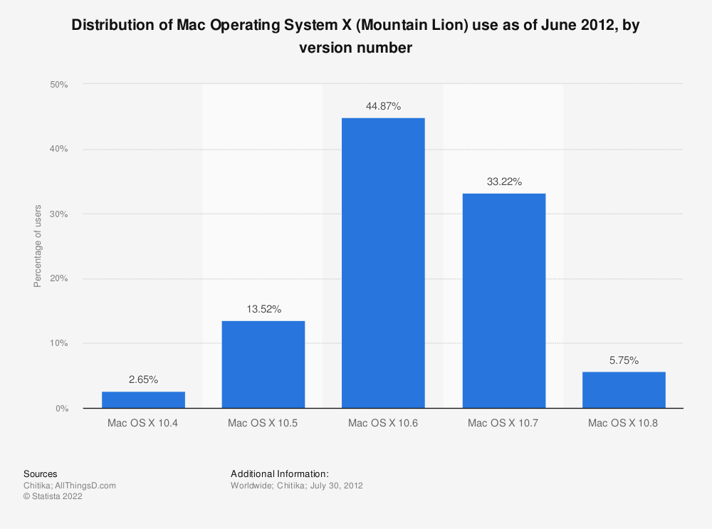 Statistic: Distribution of Mac Operating System X (Mountain Lion) use as of June 2012, by version number | Statista