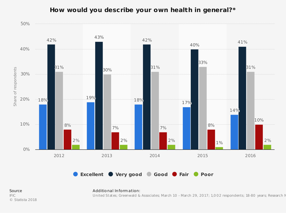 Statistic: How would you describe your own health in general?* | Statista