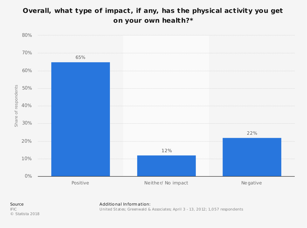 Statistic: Overall, what type of impact, if any, has the physical activity you get on your own health?* | Statista