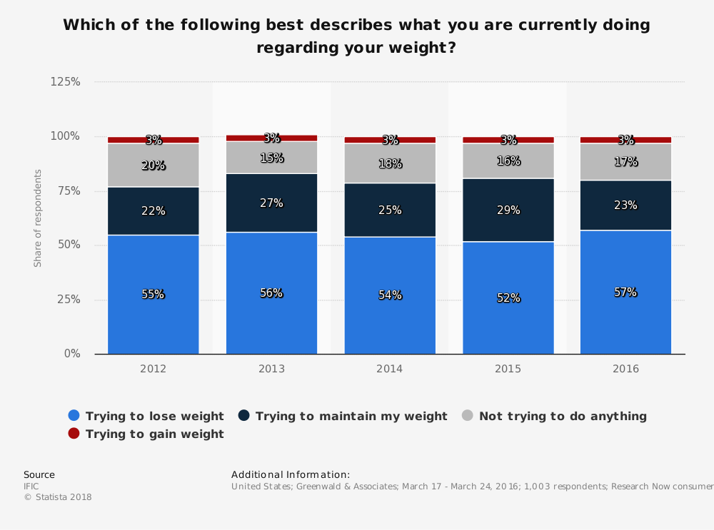 Statistic: Which of the following best describes what you are currently doing regarding your weight? | Statista