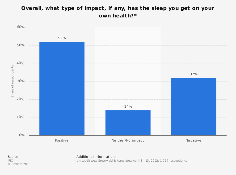 Statistic: Overall, what type of impact, if any, has the sleep you get on your own health?* | Statista