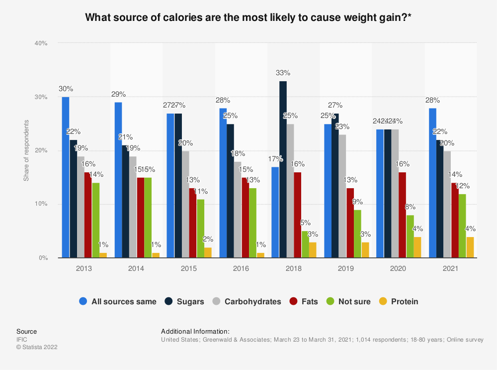 Statistic: What source of calories are the most likely to cause weight gain?* | Statista