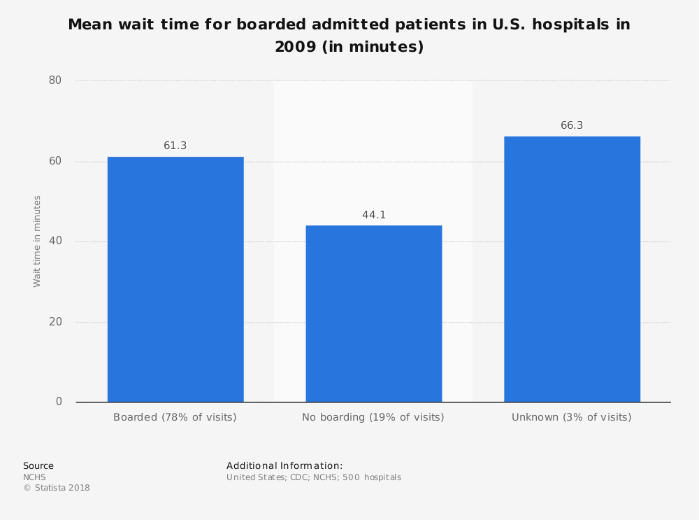 Statistic: Mean wait time for boarded admitted patients in U.S. hospitals in 2009  (in minutes) | Statista