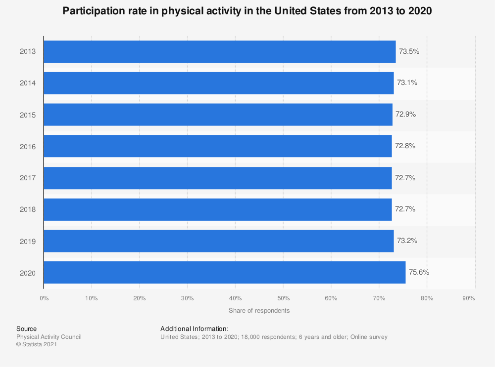 Statistic: Participation rate in physical activity in the United States from 2013 to 2019 | Statista