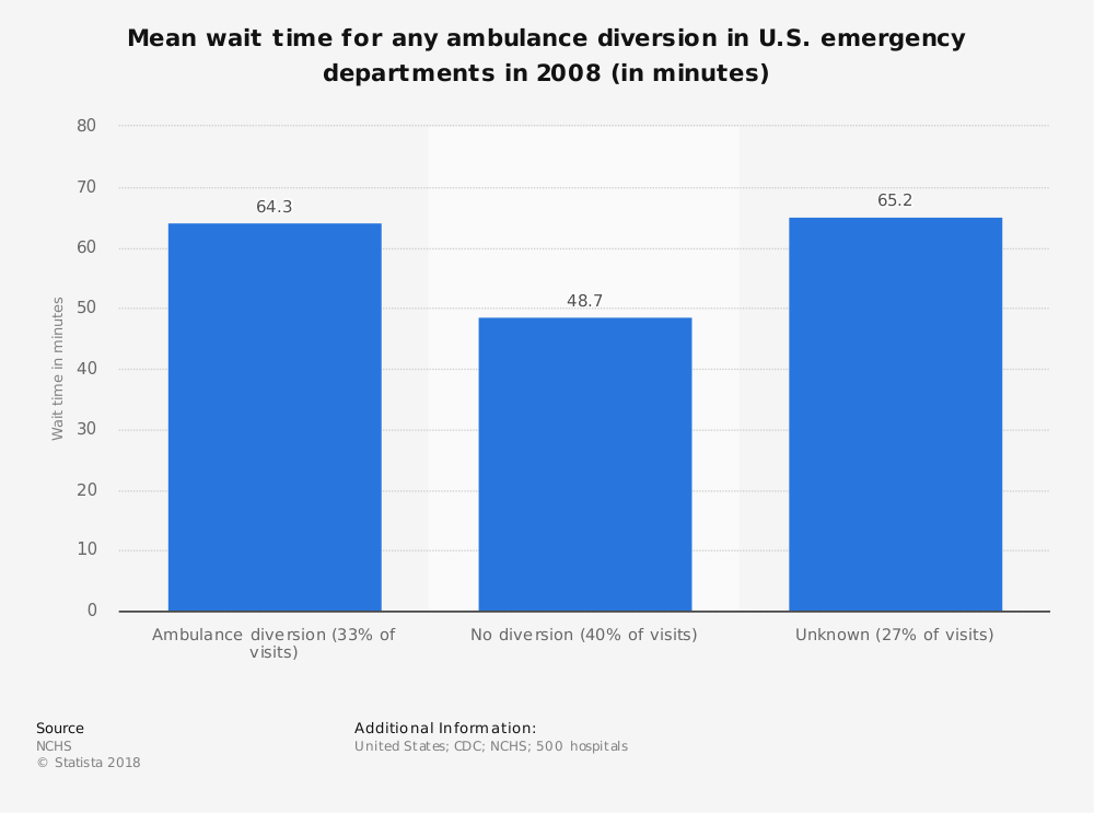 Statistic: Mean wait time for any ambulance diversion in U.S. emergency departments in 2008 (in minutes) | Statista