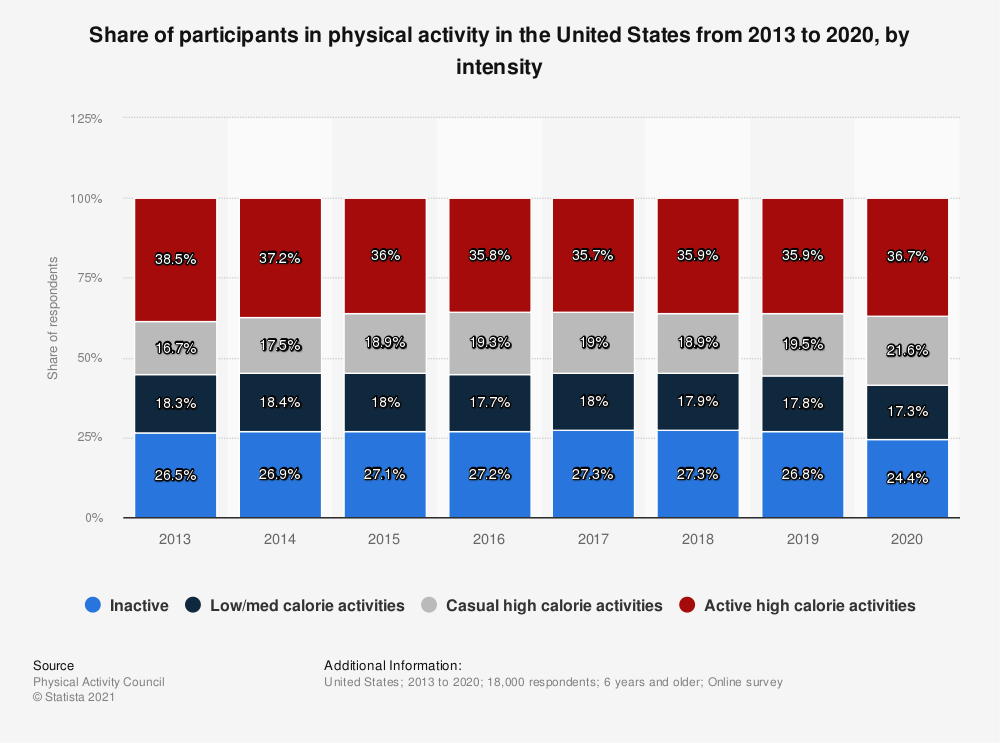 Statistic: Share of participants in physical activity in the United States from 2013 to 2019, by intensity | Statista