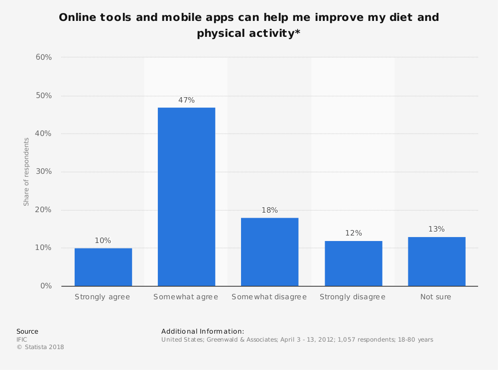 Statistic: Online tools and mobile apps can help me improve my diet and physical activity* | Statista