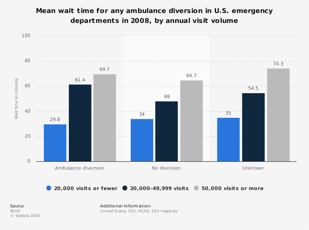 Statistic: Mean wait time for any ambulance diversion in U.S. emergency departments in 2008, by annual visit volume | Statista