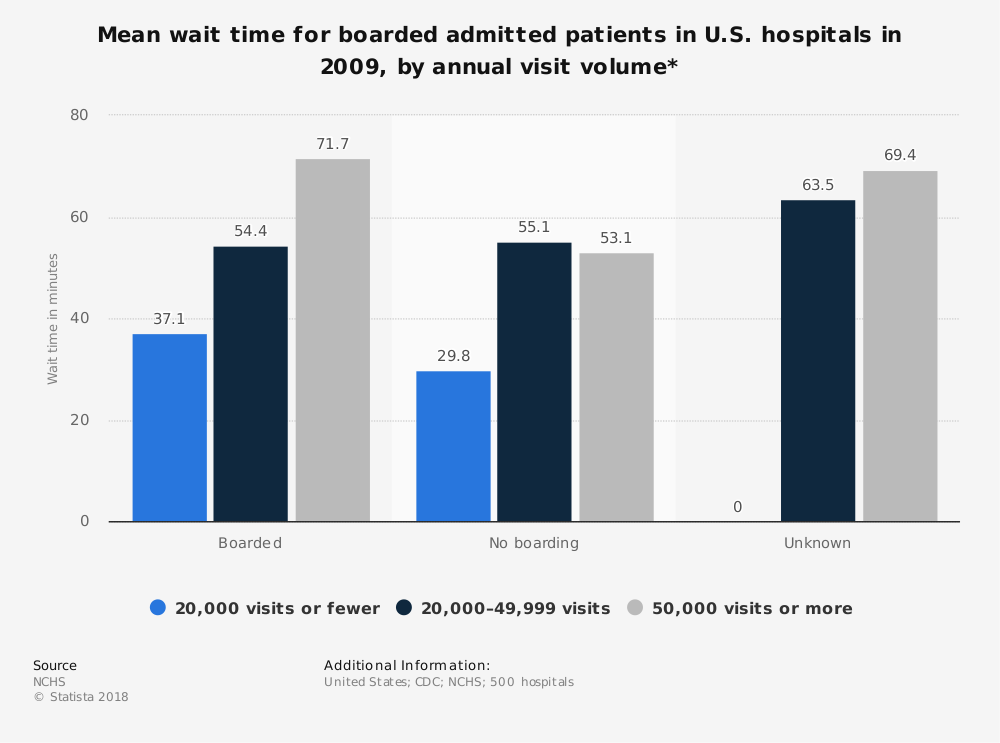 Statistic: Mean wait time for boarded admitted patients in U.S. hospitals in 2009, by annual visit volume*  | Statista