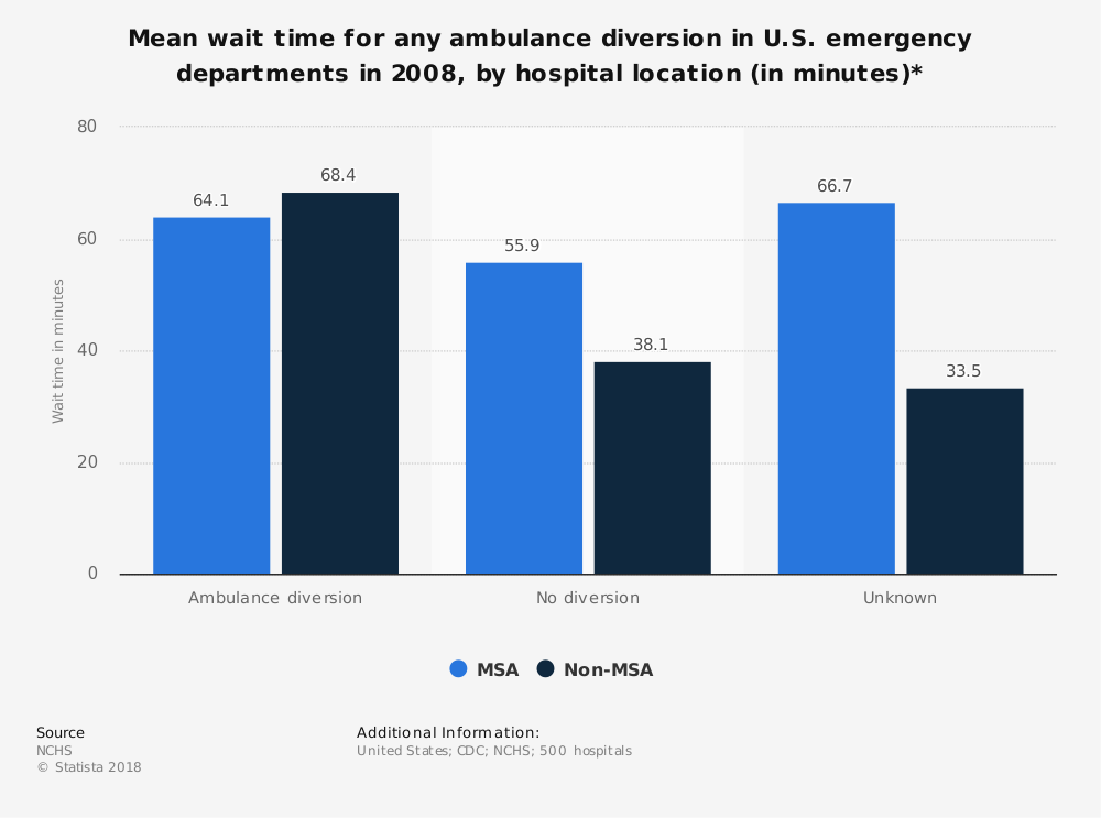 Statistic: Mean wait time for any ambulance diversion in U.S. emergency departments in 2008, by hospital location (in minutes)* | Statista