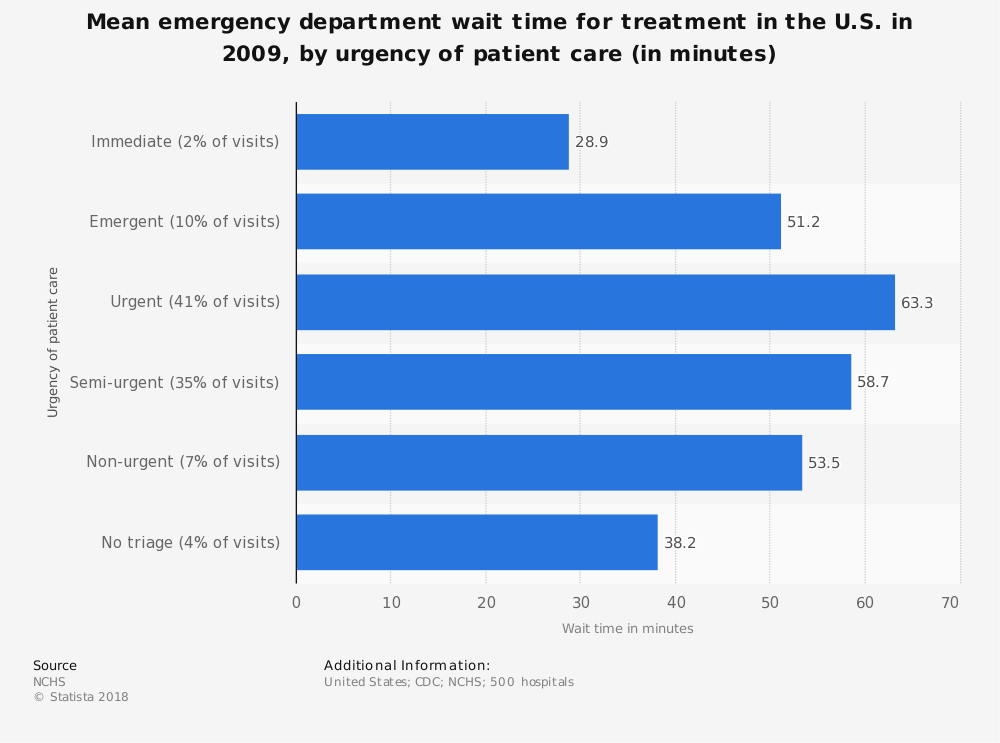 Statistic: Mean emergency department wait time for treatment in the U.S. in 2009, by urgency of patient care (in minutes) | Statista