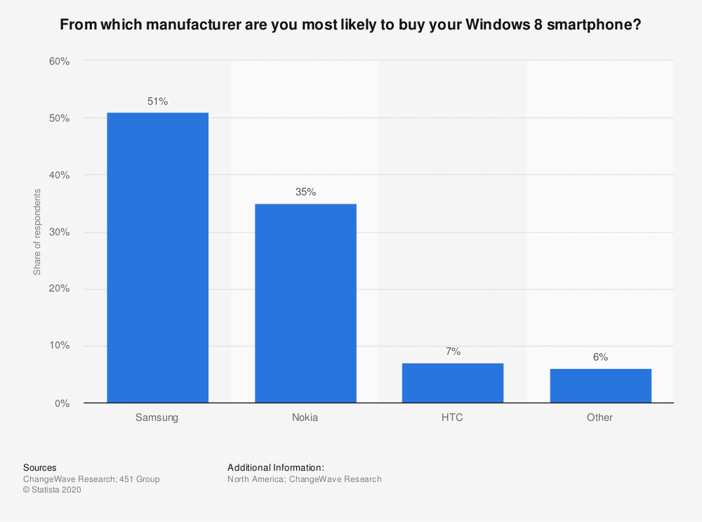 Statistic: From which manufacturer are you most likely to buy your Windows 8 smartphone? | Statista