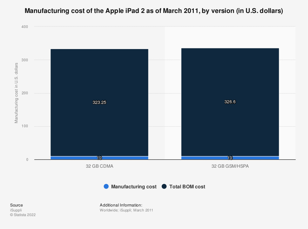 Statistic: Manufacturing cost of the Apple iPad 2 as of March 2011, by version (in U.S. dollars) | Statista