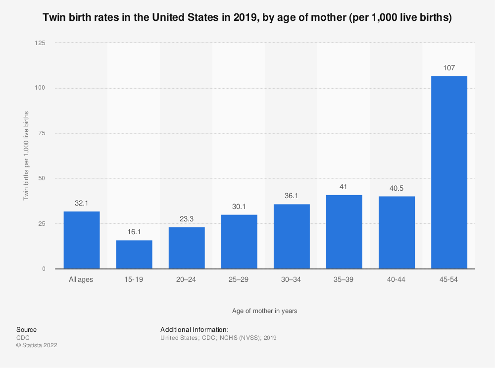 Statistic: Twin birth rates in the United States in 2018, by age of mother (per 1,000 live births) | Statista
