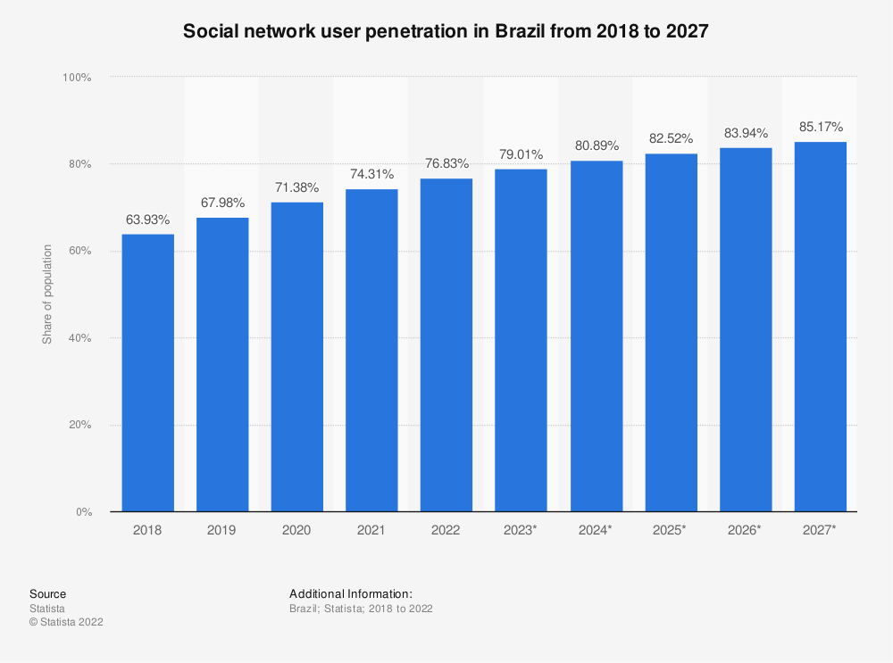 Statistic: Social network user penetration in Brazil from 2017 to 2025 | Statista