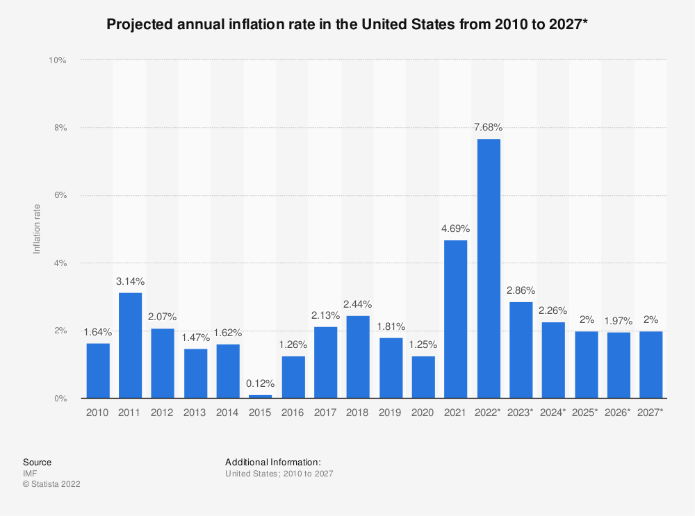 Statistic: Projected annual inflation rate in the United States from 2010 to 2024* | Statista