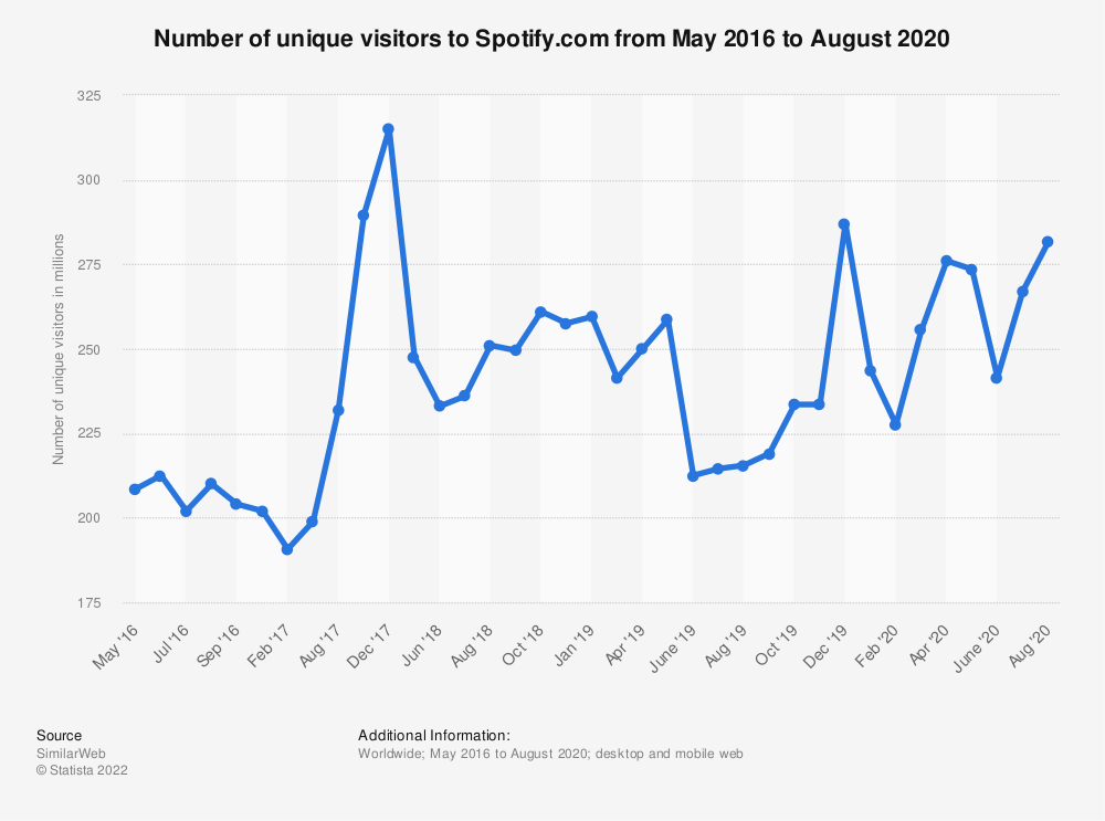 Statistic: Number of unique visitors to Spotify.com from May 2016 to December 2017 | Statista