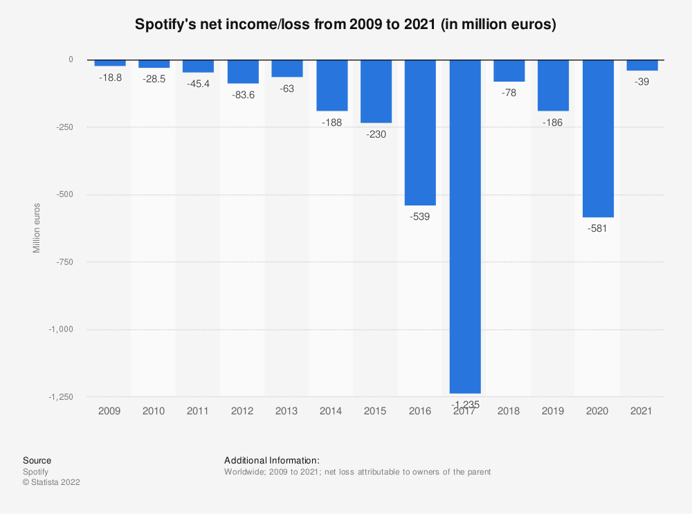 Statistic: Spotify's revenue and net income/loss from 2009 to 2016 (in million euros) | Statista