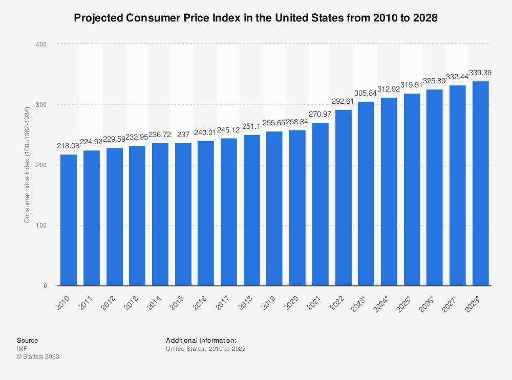 U S  CPI forecast 2010-2024 | Statista