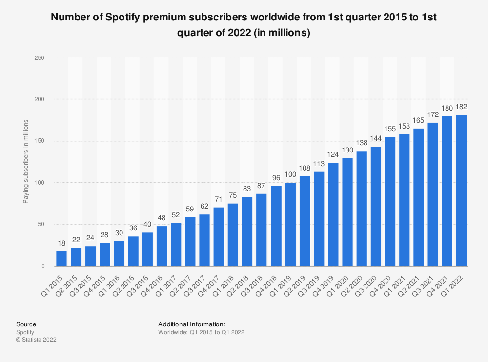 Statistic: Number of Spotify premium subscribers worldwide from 1st quarter 2015 to 3rd quarter 2020 (in millions) | Statista
