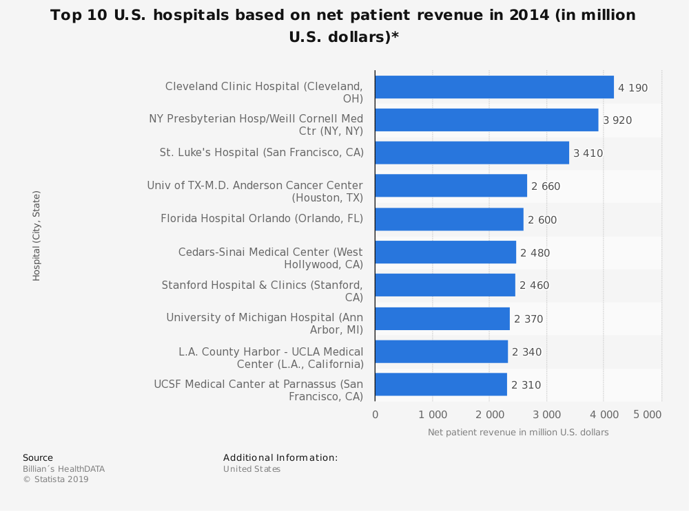 Statistic: Top 10 U.S. hospitals based on net patient revenue in 2014 (in million U.S. dollars)* | Statista