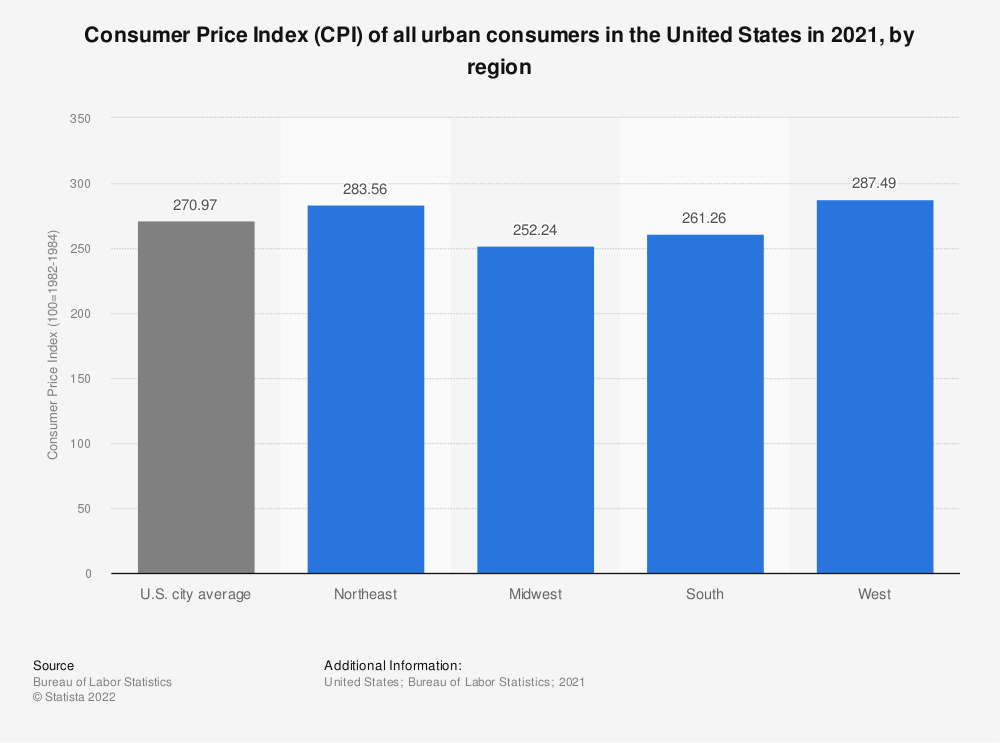 Statistic: Consumer Price Index (CPI) of all urban consumers in the United States in 2019, by region | Statista