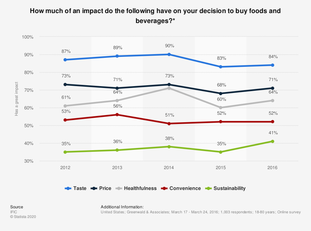 Statistic: How much of an impact do the following have on your decision to buy foods and beverages?* | Statista