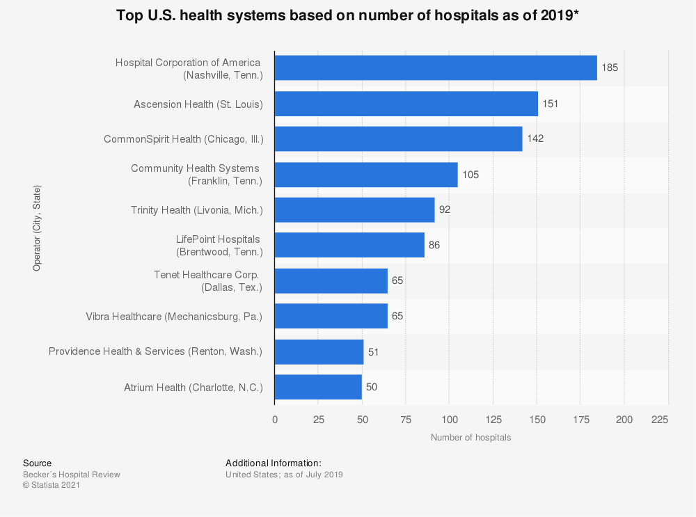 Statistic: Top U.S. for-profit hospital operators based on number of hospitals as of 2017* | Statista