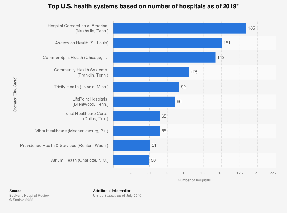Statistic: Top U.S. health systems based on number of hospitals as of 2019* | Statista