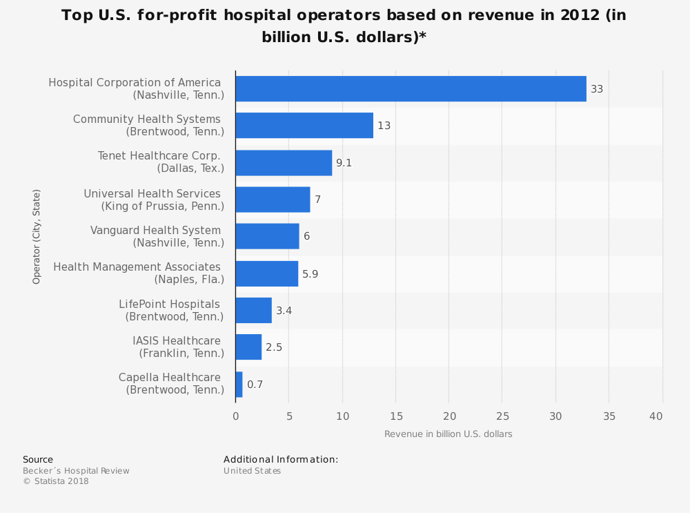 Statistic: Top U.S. for-profit hospital operators based on revenue in 2012 (in billion U.S. dollars)* | Statista