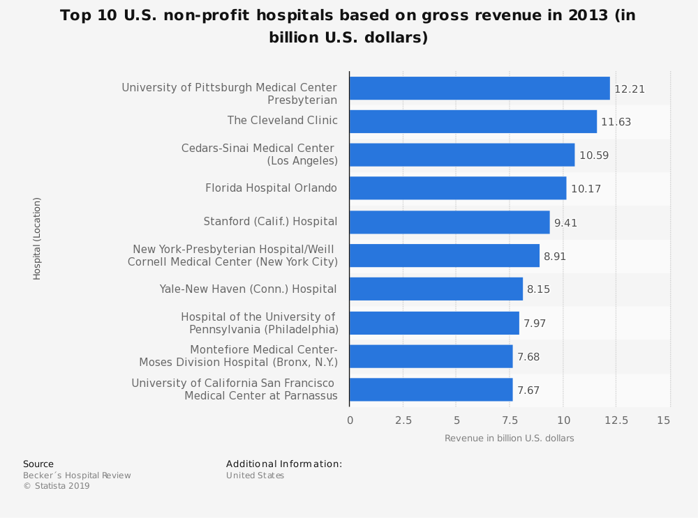 Statistic: Top 10 U.S. non-profit hospitals based on gross revenue in 2013 (in billion U.S. dollars) | Statista