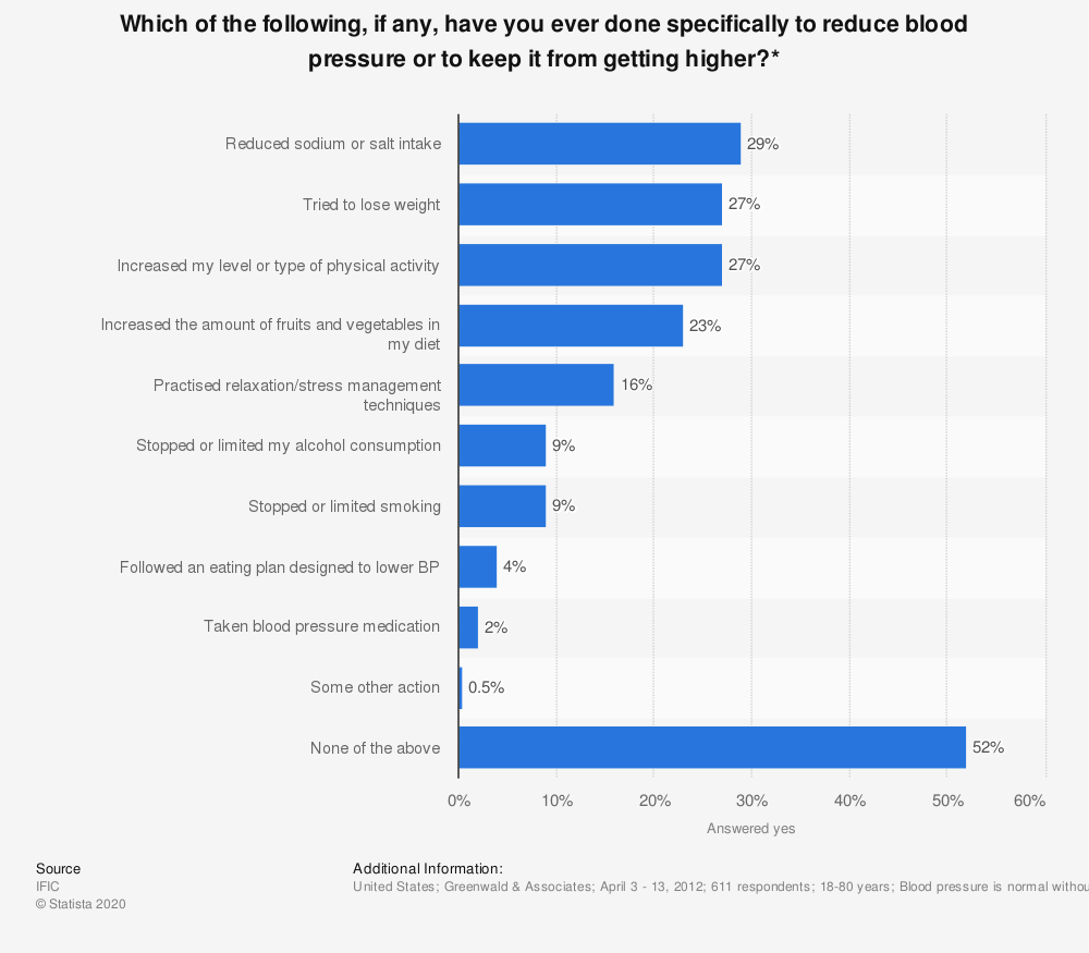 Statistic: Which of the following, if any, have you ever done specifically to reduce blood pressure or to keep it from getting higher?* | Statista