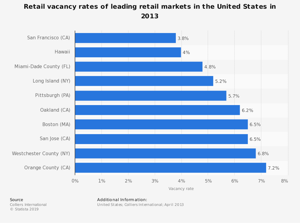 Statistic: Retail vacancy rates of leading retail markets in the United States in 2013 | Statista
