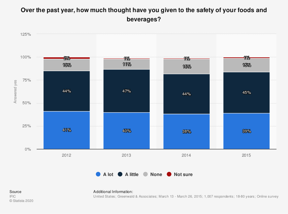 Statistic: Over the past year, how much thought have you given to the safety of your foods and beverages? | Statista
