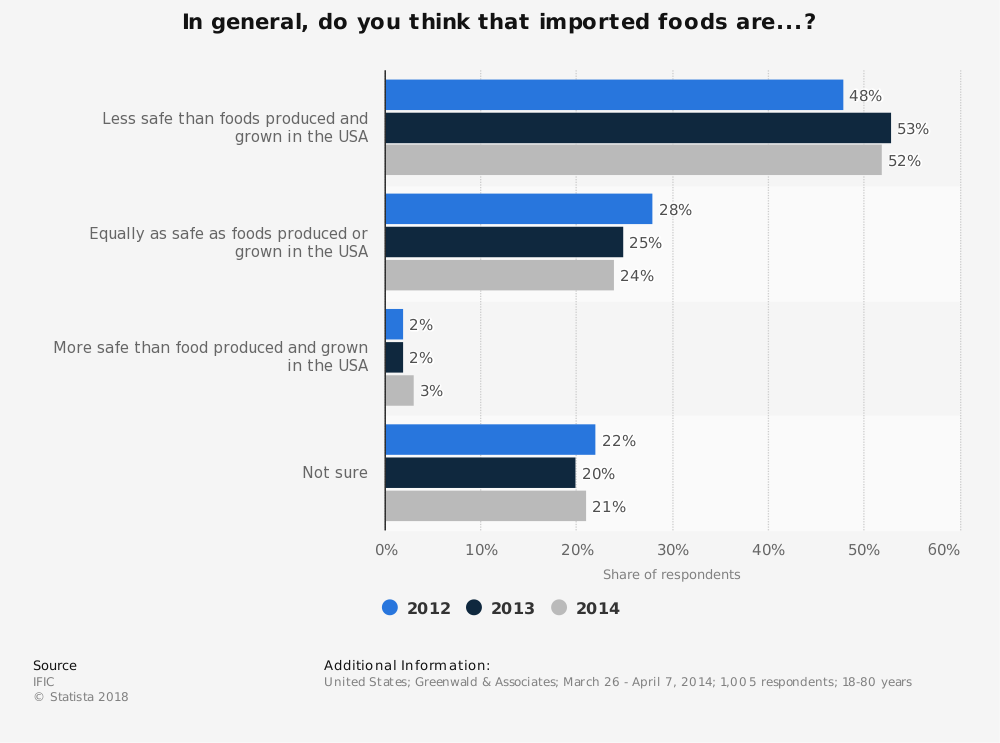 Statistic: In general, do you think that imported foods are...? | Statista