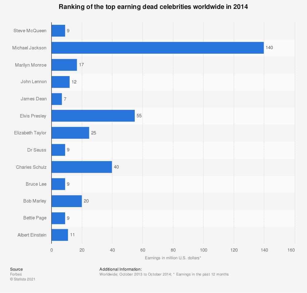 Statistic: Ranking of the top earning dead celebrities worldwide in 2014 | Statista