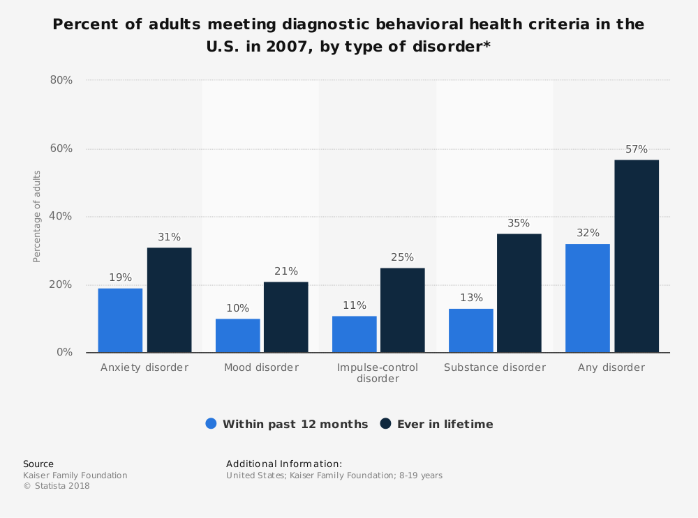 Statistic: Percent of adults meeting diagnostic behavioral health criteria in the U.S. in 2007, by type of disorder*   Statista