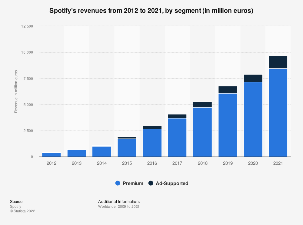 Statistic: Spotify's revenues from 2012 to 2017, by segment (in million euros) | Statista