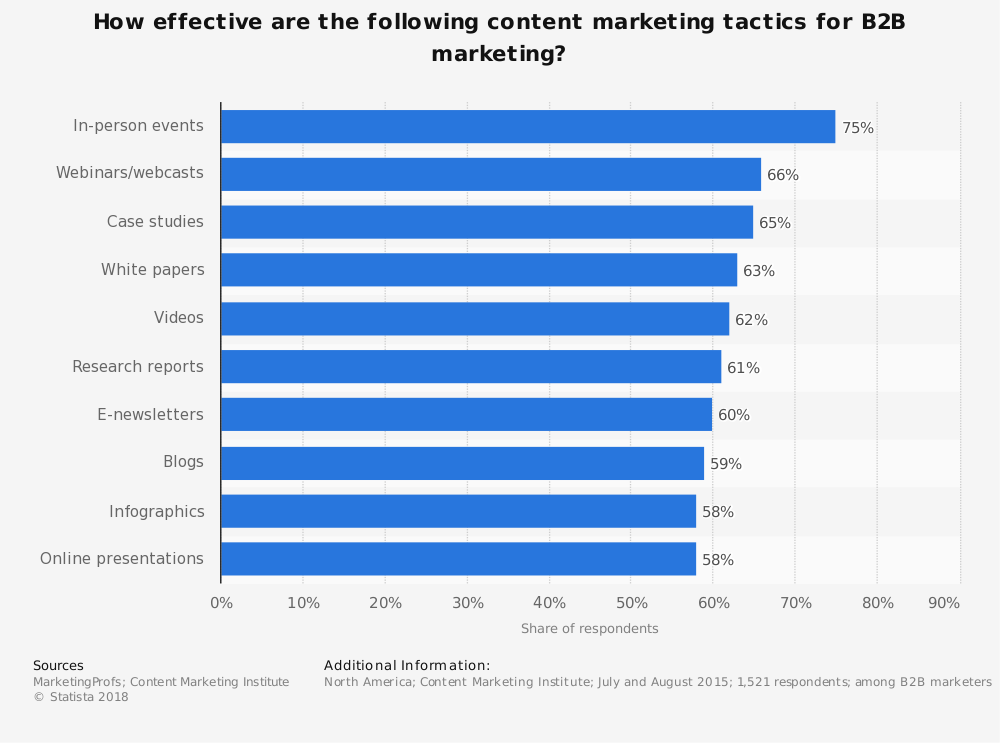Statistic: How effective are the following content marketing tactics for B2B marketing? | Statista